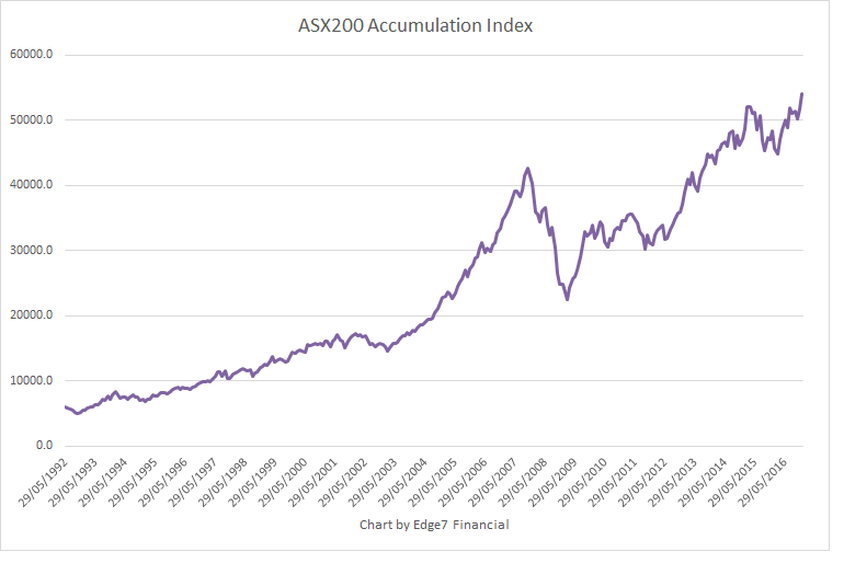 ASX 200 - Index Details, Share Prices & Charts