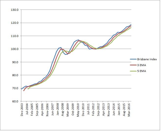 brisbane-property-prices-with-emas-june-2016-quarter