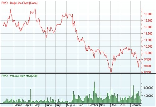 FWD chart FWD   Fleetwood Corporation Limited