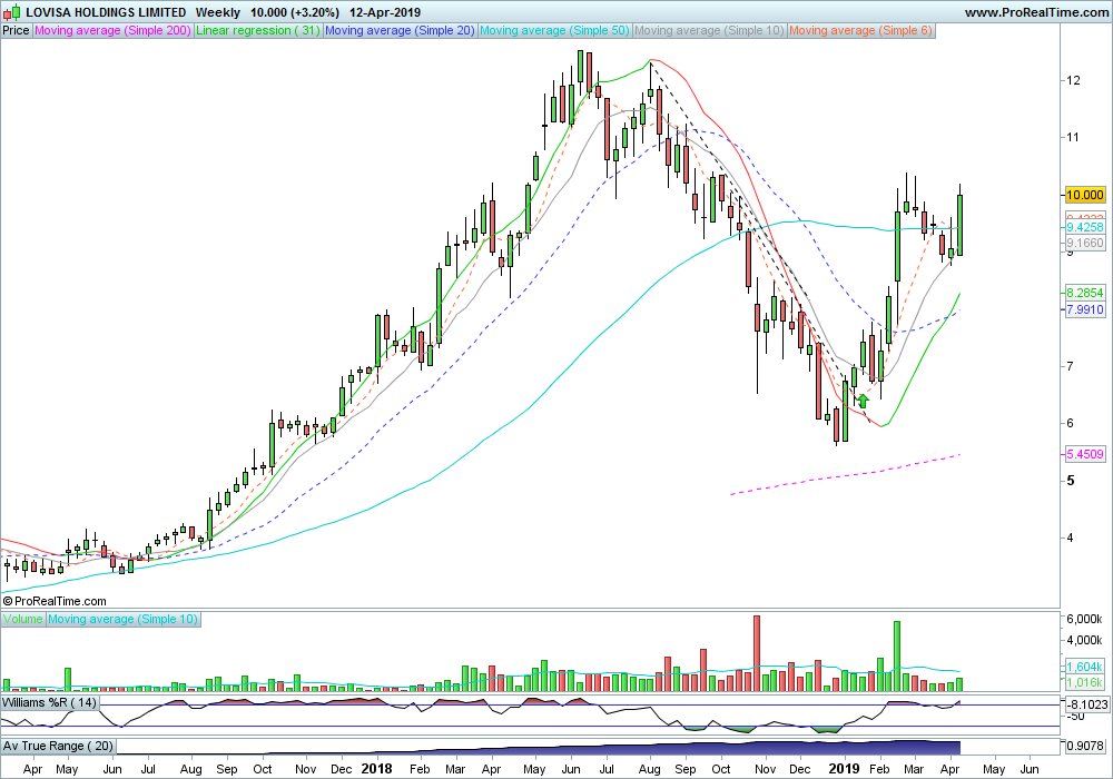 Investment:  Lovisa (ASX: LOV)