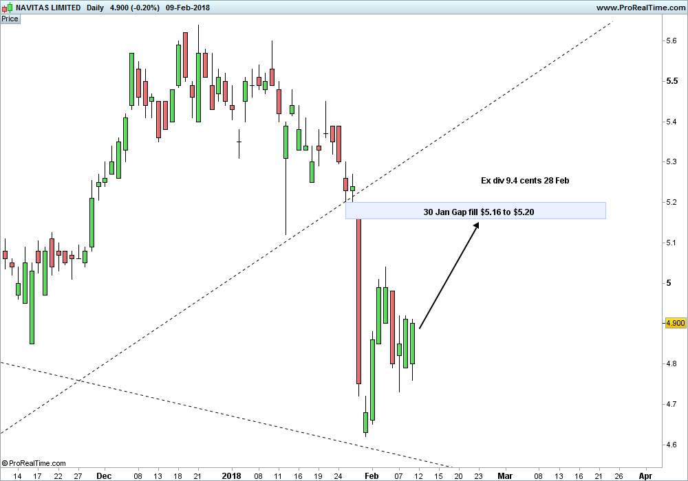 Short Term Trade:  ASX: NVT
