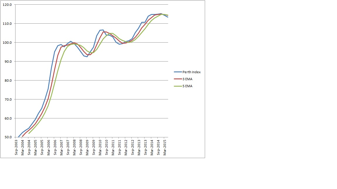 Perth Property Quarterly Chart click to enlarge