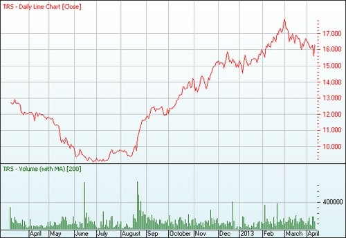 TRS Chart TRS   The Reject Shop Limited