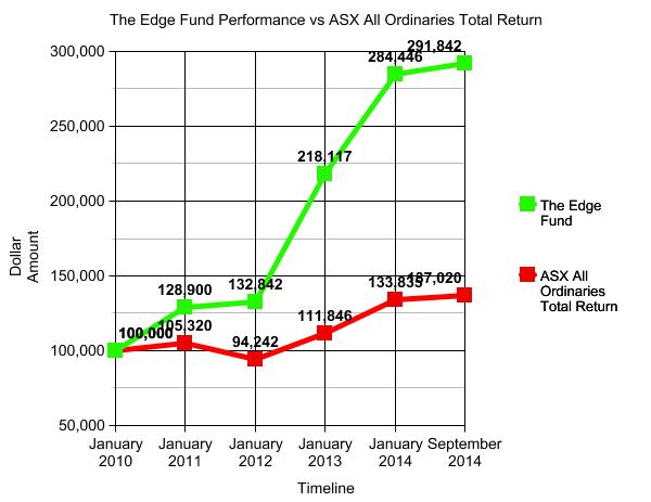 The Edge Fund Perfromance vs ASX All Ordinaries Total Return to 30 September 2014
