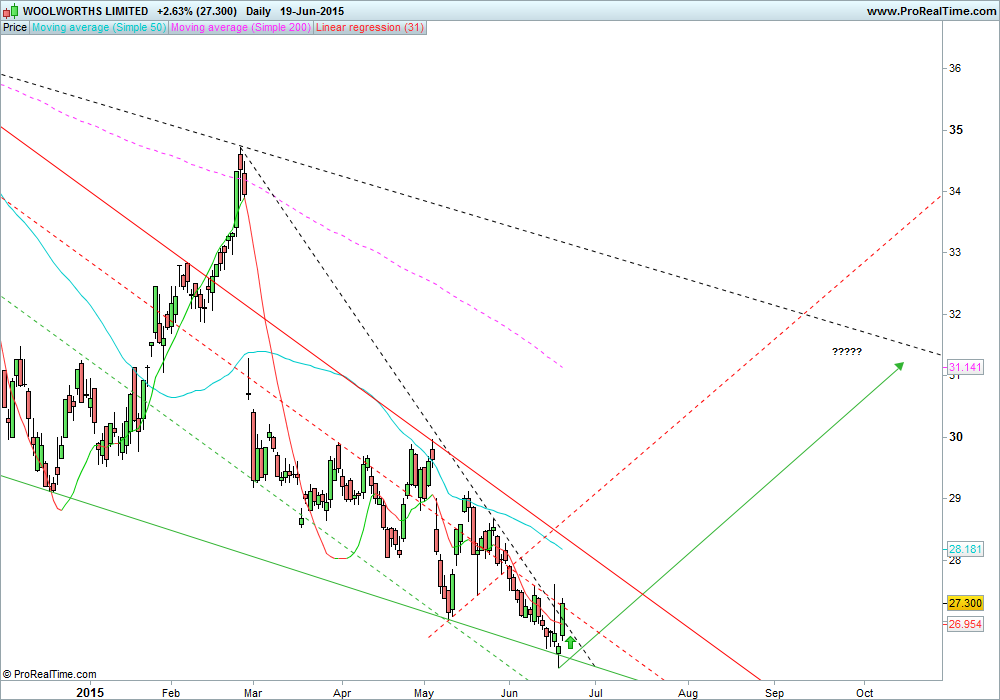 WOOLWORTHS LIMITED daily 19 June